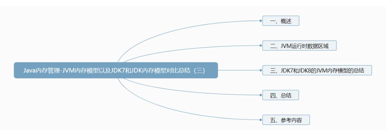 Java内存管理-JVM内存模型以及JDK7和JDK8内存模型对比总结(三)