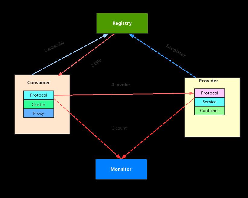 Java程序员必备的一些流程图【spring运行流程、dubbo运行图等】干活满满