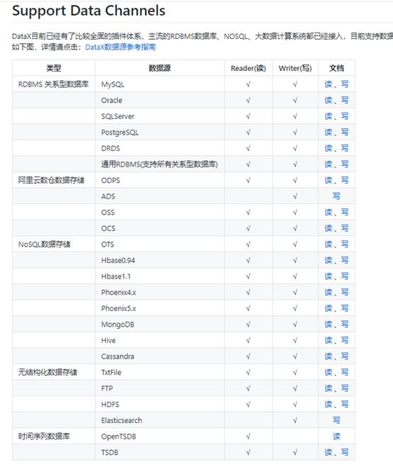 dataX是阿里开源的离线数据库同步工具的使用