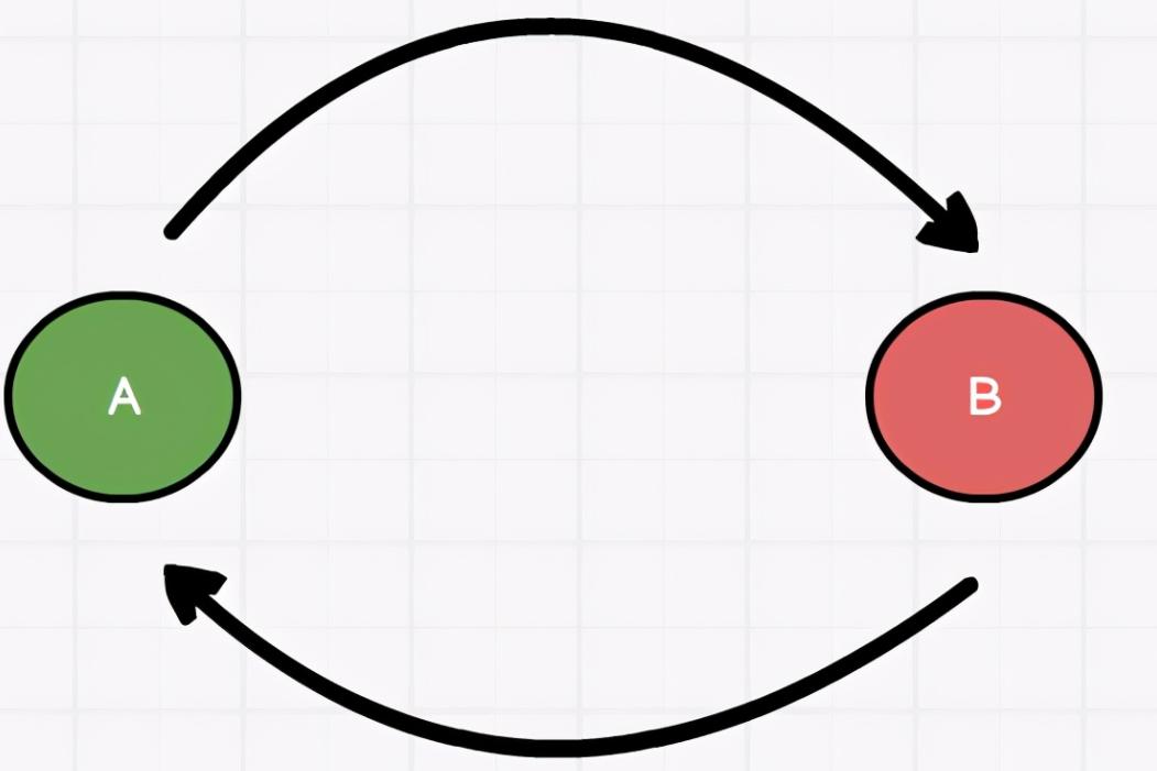 一文深入分析阿里Java二面神仙问题:Spring循环依赖