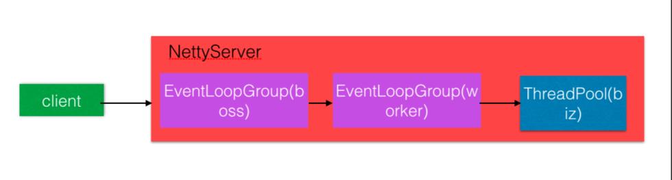 Dubbo的线程模型与线程池策略