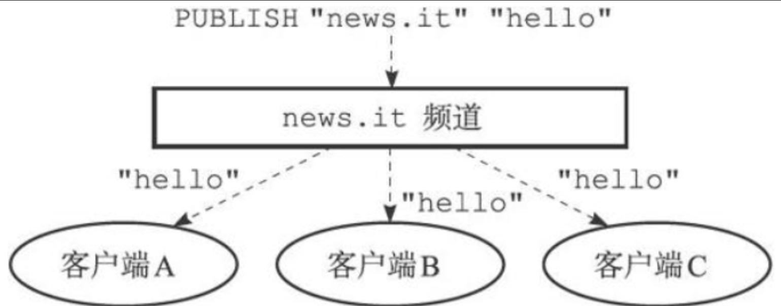 Redis(六)--- Redis过期策略、内存淘汰机制、消息及事物