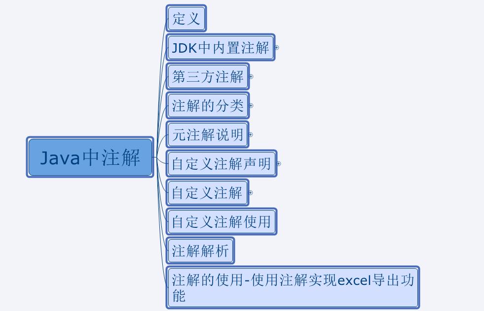 Java中注解学习系列教程-1