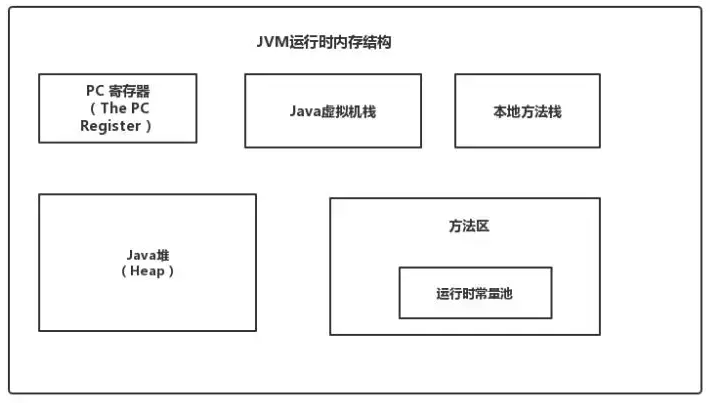 常见JVM面试题及答案整理