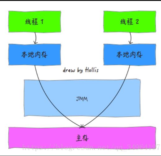 Java面试集锦(一)之Java基础