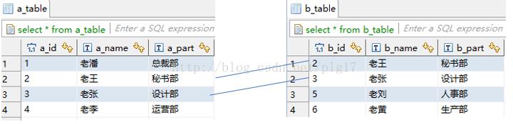 图解MySQL 内连接、外连接、左连接、右连接、全连接……太多了
